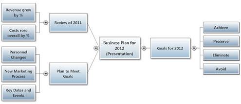 Plan in analog