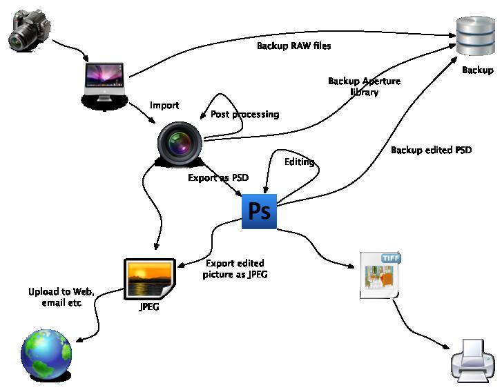 Digital Photography Workflow
