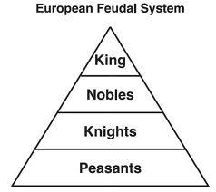 Medieval Europe Feudal System