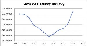 WCC's gross county tax levy
