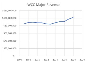WCC major revenue sources 2008-2018