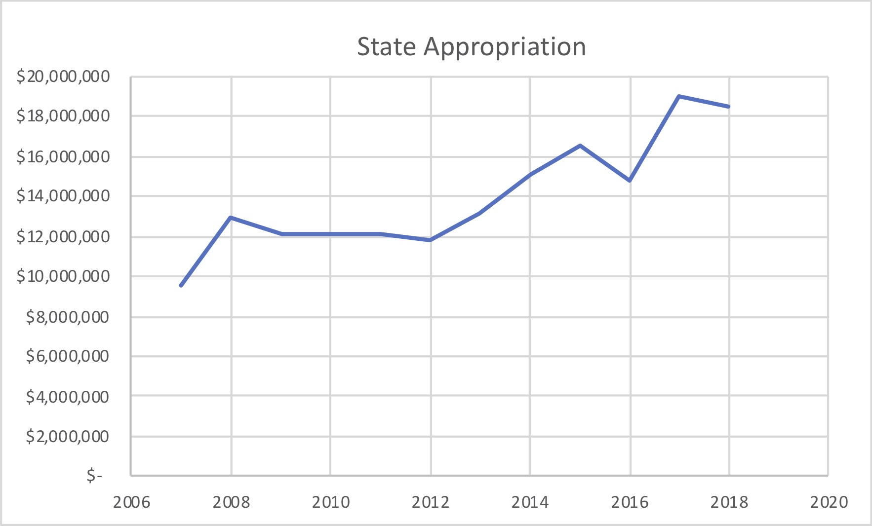 WCC's state appropriation 2008-2018