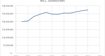 WCC's tuition and fees