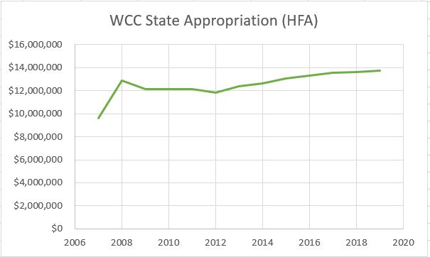 WCC state appropriation HFA