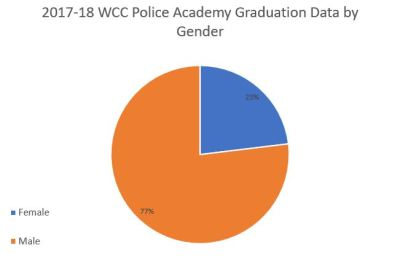 WCC police academy graduates by gender 2018