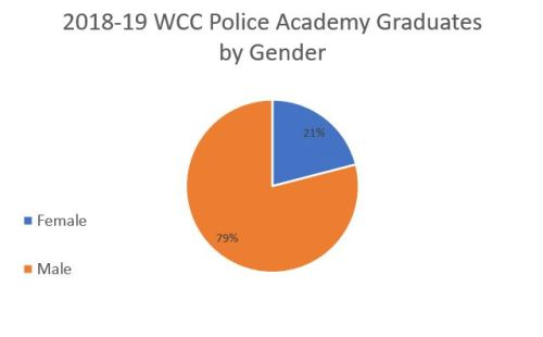 WCC Police Academy graduates by gender 2019