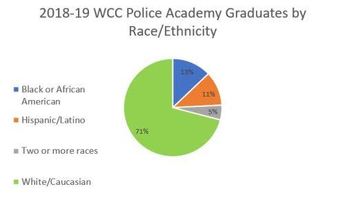 2019 WCC Police Academy graduates by race