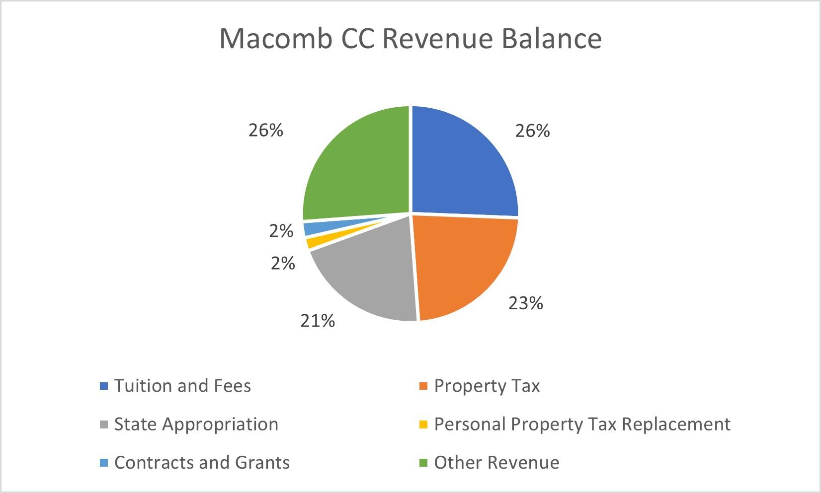 Macomb Community College revenue balance