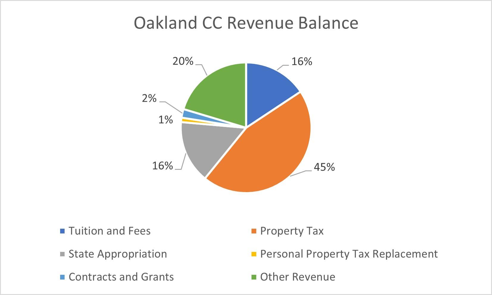 Oakland Community College revenue balance