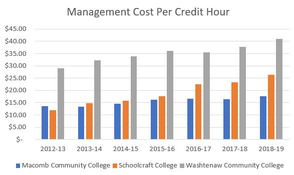 WCC management costs compared