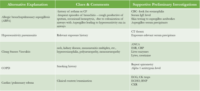Other Causes of Poor asthma control.png