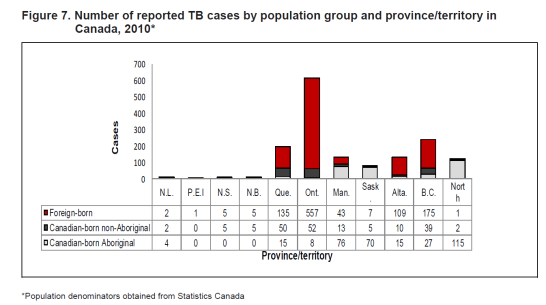 tb-distribution-canada.png