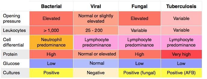 CSF interpretation from Lumbar Puncture