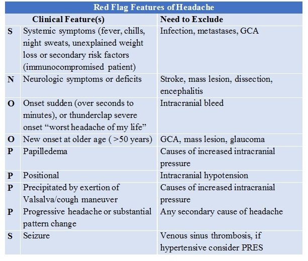 Red Flag Features of Headache