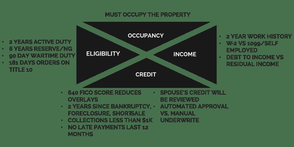 VA Home Loan Basics. How a VA mortgage WorksWest Coast