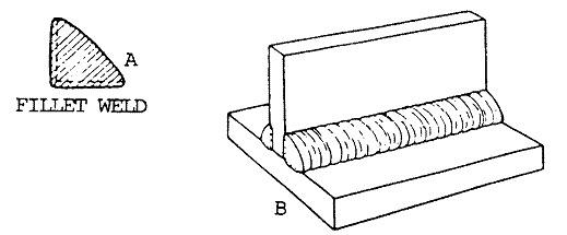 Basic Joint Types