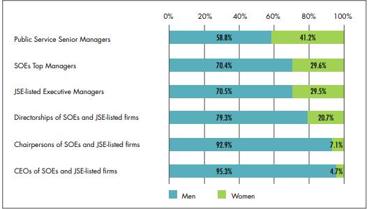 Female workforce representation across organisations, 2017