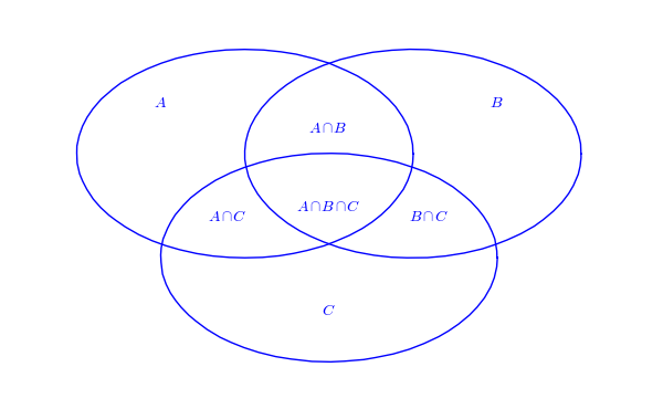 4 way venn diagram generator saab vacuum circle 5-way ~ elsavadorla