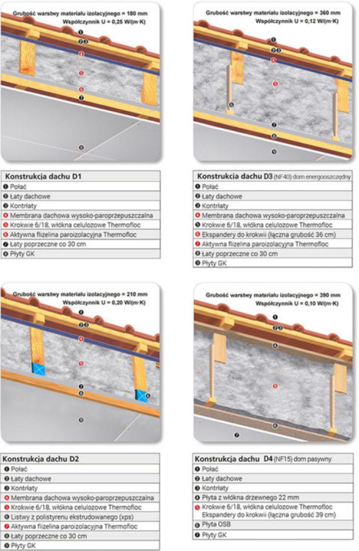 docieplenie metodą wdmuchiwania, wdmuchiwanie izolacji termicznych, ocieplenie celuloza, wdmuchiwanie wełny mineralnej, Thermofloc - produkcja i zastosowanie podczas izolacji ścian, dachów i podłóg, wdmuchiwanie izolacji termicznych, docieplenia