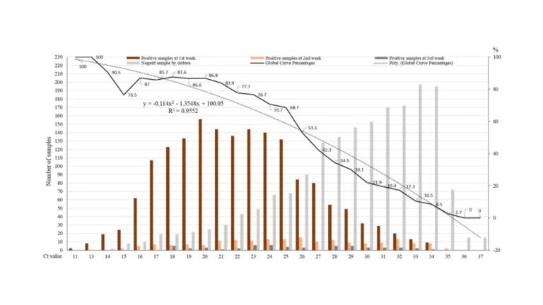 SPR zu: Das Problem mit PCR-Tests