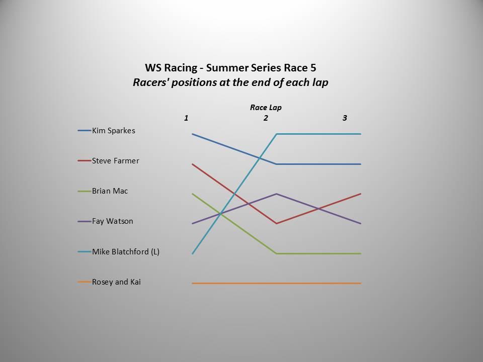 WS Racing Race 5 chart