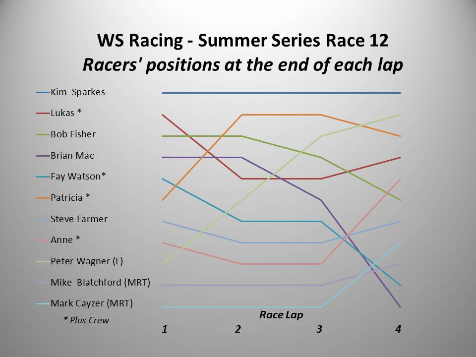 WS Racing Race 12 chart