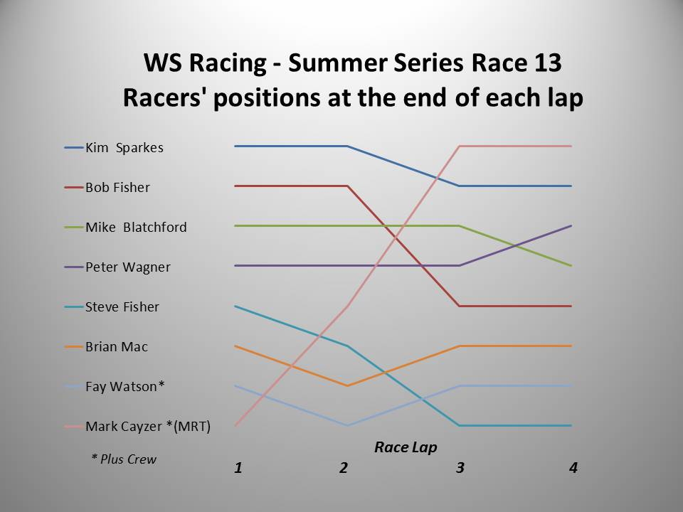 WS Racing Race 13 chart