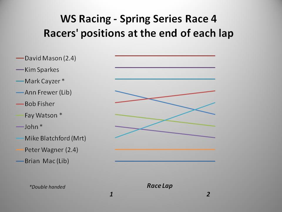 2016 Spring Series Race 4