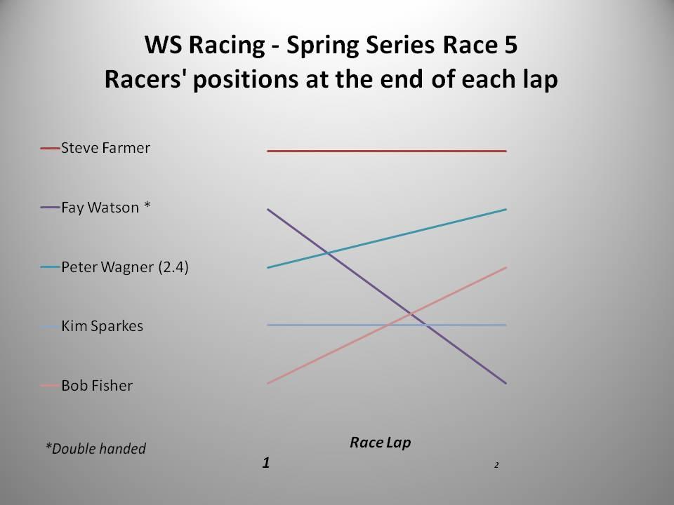 2016 Spring Series Race 5