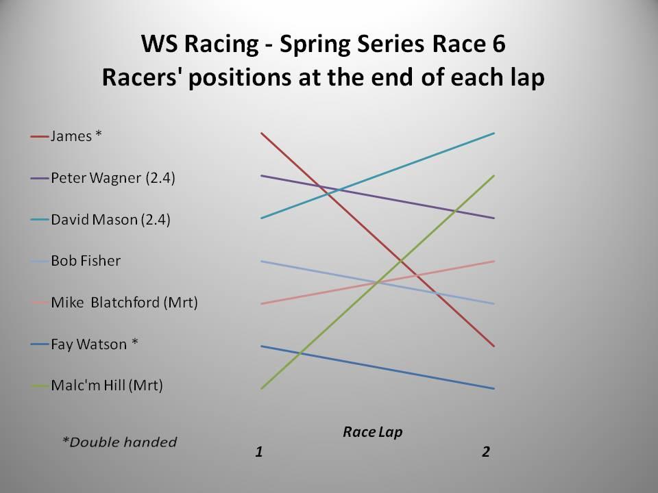 WS Racing Spring 2016 Race 6 chart