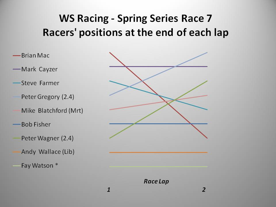 WS Racing Spring 2016 Race 7 chart