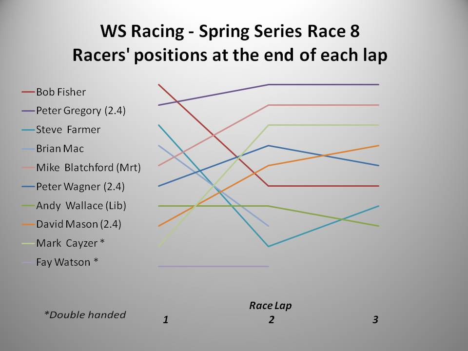 WS Racing Spring 2016 Race 8 chart
