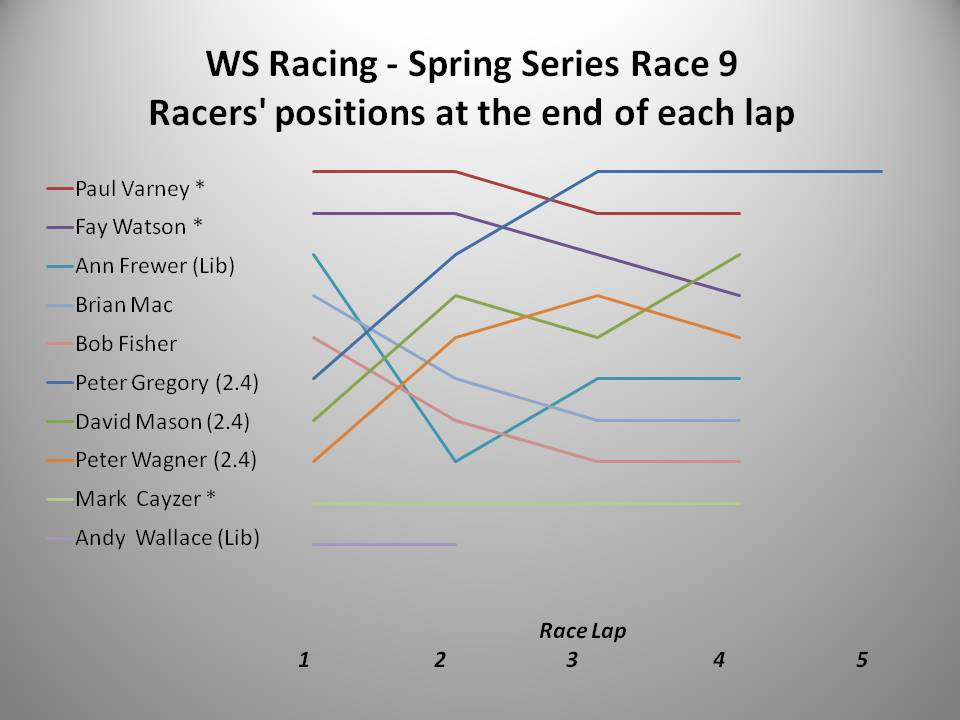 WS Racing Spring 2016 Race 9 chart