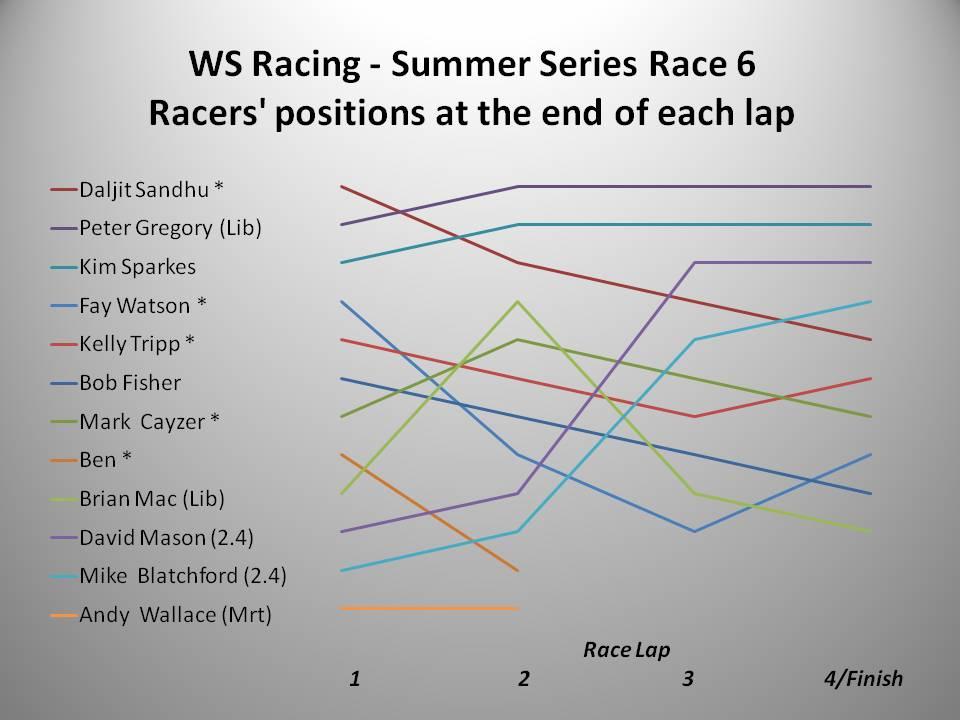 ws-racing-summer-2016-race-6-chart