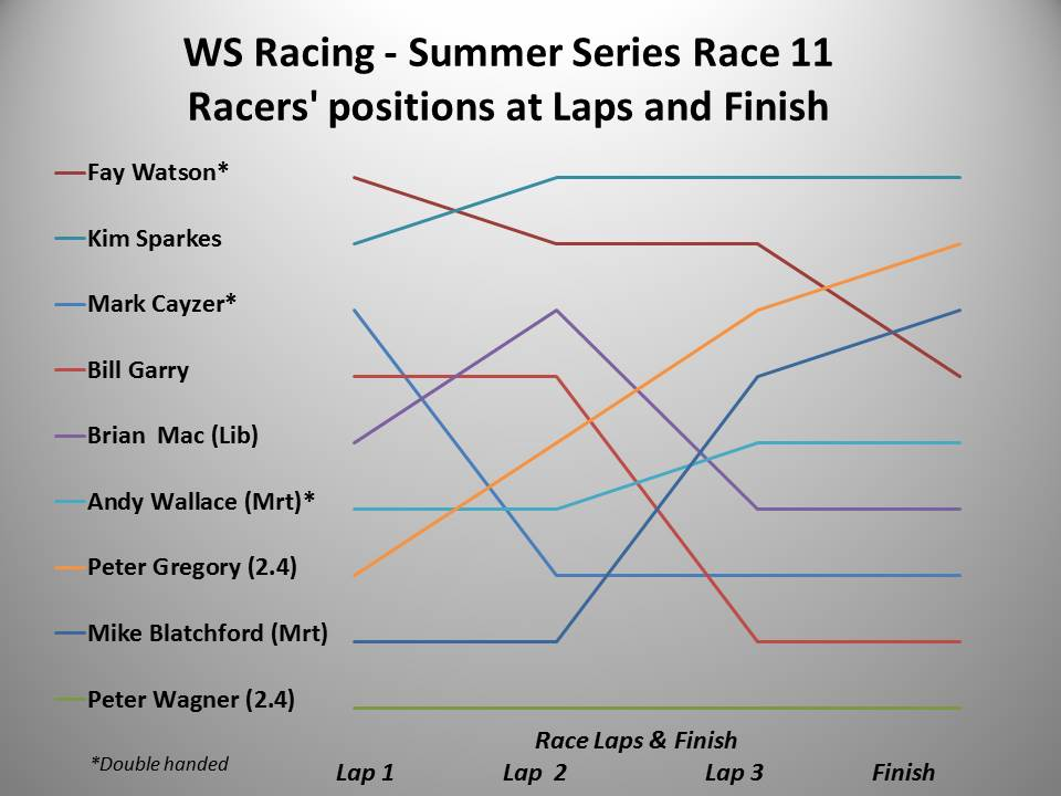 ws-racing-spring-2016-summer-race-11