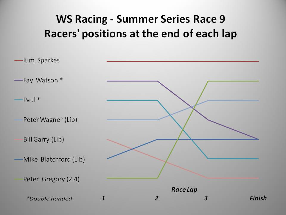 ws-racing-summer-2016-race-9-chart