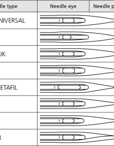 Sewing machine needle types also all about needles weallsew rh