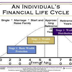 Human Life Cycle Stages Diagram Alpha 1 Gen 2 Parts Insurance Of Financial Planning 1112g1 8 728