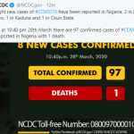 Coronavirus: 8 New Cases in FCT, Oyo, Osun & Kaduna State, Now 97 confirms Cases In Nigeria