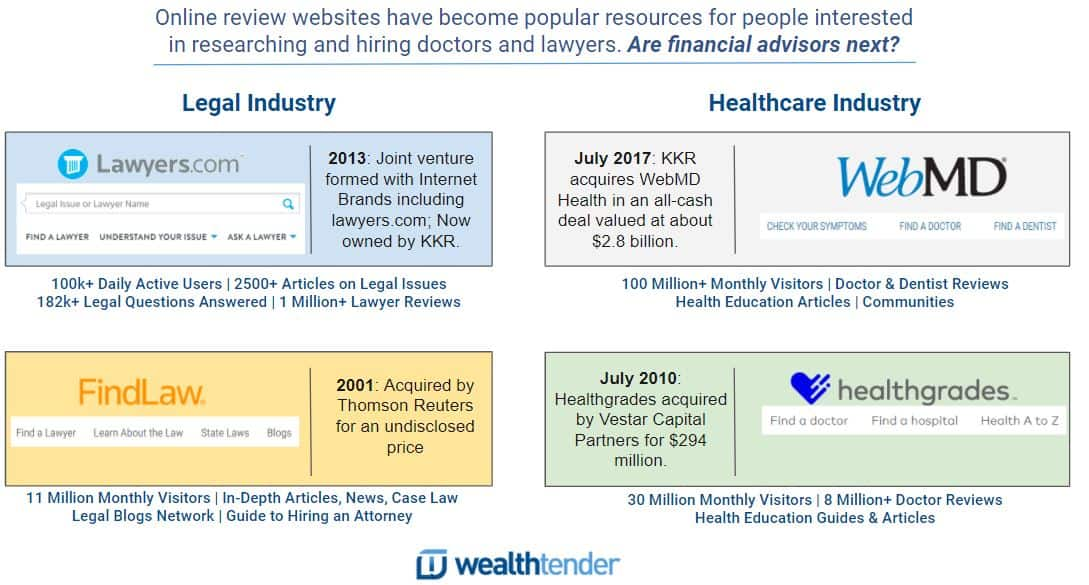 Online review sites in the legal and healthcare industries have thrived as shown in this assessment of popular sites.