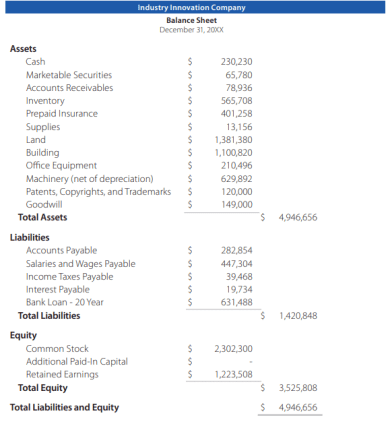 What glaring problem do you see with this balance sheet?