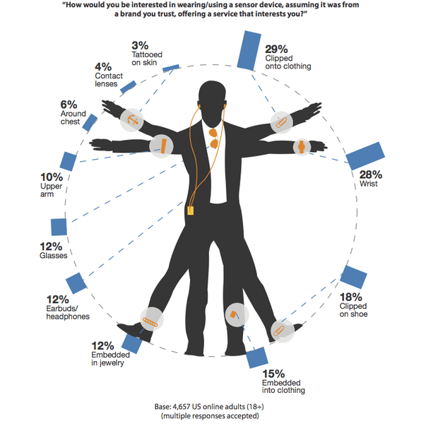 wearable tech the facts