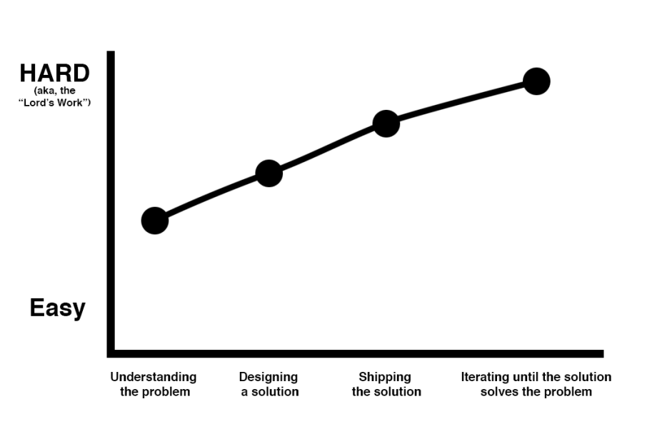 The Stages of a Senior Designer