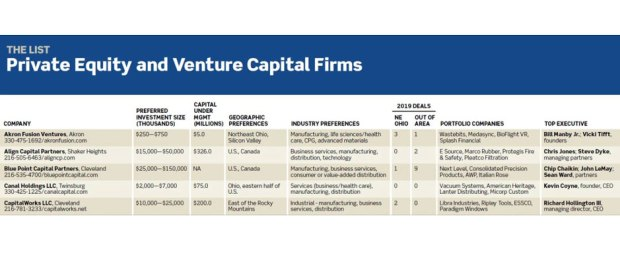Private Equity and Venture Capital Firms
