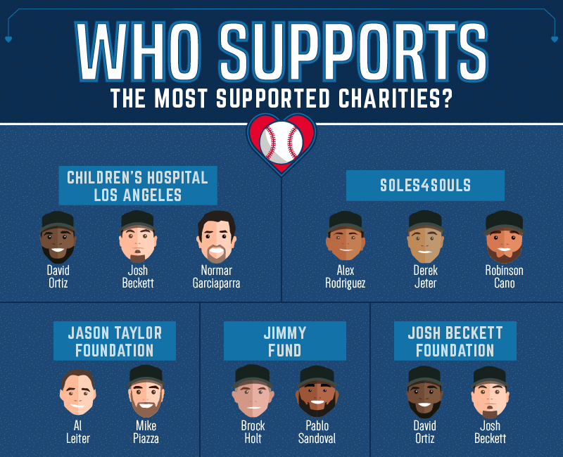 How_Supports_The_Most_Supported_Charities