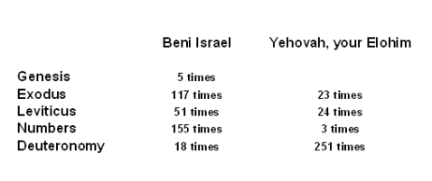 Beni Israel - Yehovah your Elohim