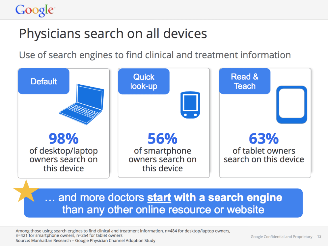 Google data pharma content marketing