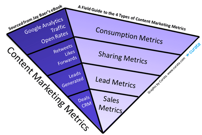 Bottom of funnel metrics