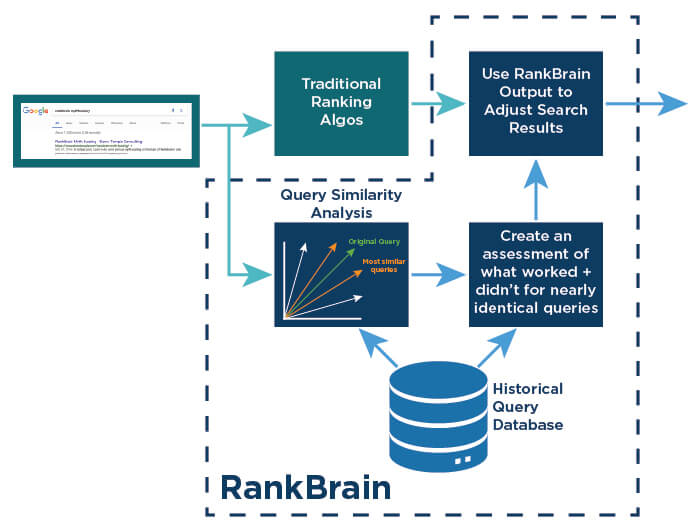 How rankbrain works