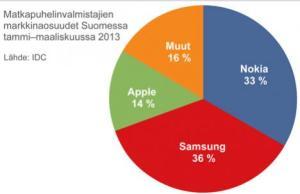 domination de Samsung sur le marché Finlandais